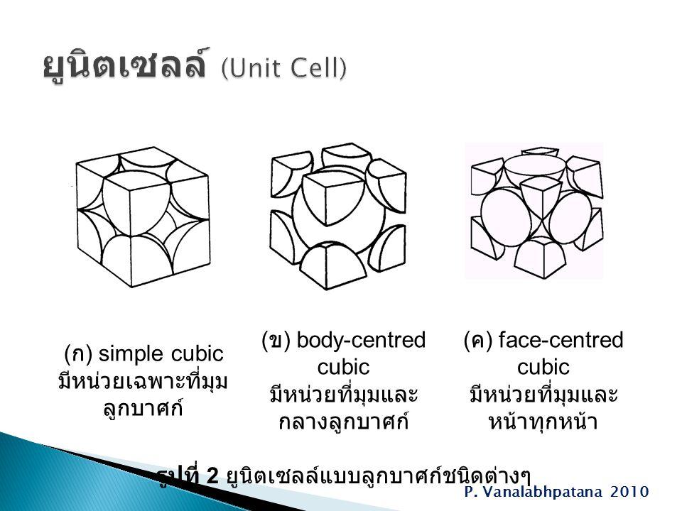 P. Vanalabhpatana 2010 ( ก ) simple cubic มีหน่วยเฉพาะที่มุม ลูกบาศก์ ( ข ) body-centred cubic มีหน่วยที่มุมและ กลางลูกบาศก์ ( ค ) face-centred cubic