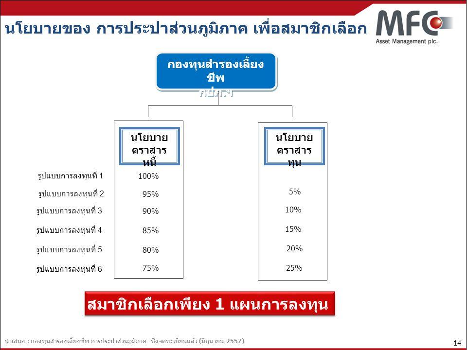 4. ความรู้เรื่องการลงทุน