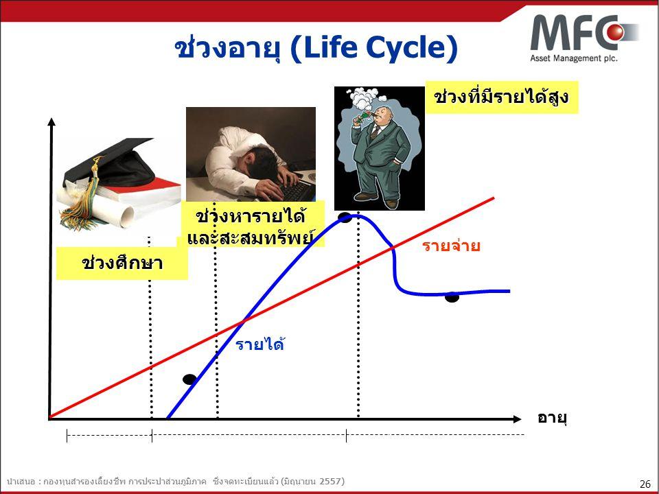 นำเสนอ : กองทุนสำรองเลี้ยงชีพ การประปาส่วนภูมิภาค ซึ่งจดทะเบียนแล้ว (มิถุนายน 2557) 27 ตัวอย่าง รูปแบบการลงทุนที่เหมาะสมในแต่ละช่วงอายุ ช่วงอายุ (ปี)รูปแบบการลงทุนที่เหมาะสมเหตุผล วัยหนุ่มสาว (ไม่เกิน 30 ปี) เน้นลงทุนเชิงรุกในตราสารทุน ซึ่งมี โอกาสได้รับอัตราผลตอบแทนสูงแม้ จะมีความเสี่ยงสูง และแบ่งเงิน บางส่วนไปลงทุนในตราสารหนี้ที่มี ความเสี่ยงน้อยกว่า มีช่วงเวลาในการออมนาน 30 - 40 ปี จึงสามารถลงทุนแบบเสี่ยงสูงเพื่อให้ ได้อัตราผลตอบแทนสูงขึ้น และหาก เกิดการขาดทุน ก็มีเวลาปรับเปลี่ยน รูปแบบการลงทุนได้ทัน วัยกลางคน (30 - 50 ปี) เน้นการลงทุนแบบผสมเพื่อเป็นการ กระจายการลงทุนในหลักทรัพย์หลาย ประเภท โดยลงทุนทั้งในตราสารทุน และตราสารหนี้ในสัดส่วนใกล้เคียง กัน มีช่วงเวลาการออมเพียง 10 - 30 ปี จึง ควรแบ่งเงินลงทุนเพื่อให้ได้ ผลตอบแทนที่แน่นอนส่วนหนึ่ง และ ลงทุนเพื่อให้ได้ผลตอบแทนที่สูงขึ้น อีกส่วนหนึ่ง วัยสูงอายุ (50 ปีขึ้นไป) เน้นลงทุนในตราสารหนี้ ซึ่งมีความ เสี่ยงน้อย และลงทุนส่วนน้อยในตรา สารทุนเพื่อหวังผลกำไรบ้าง เป็นวัยใกล้เกษียณ เหลือเวลาในการ ออมสั้น จึงควรเน้นลงทุนเพื่อให้ได้ ผลตอบแทนที่สม่ำเสมอ ที่มา: www.thaipvd.com
