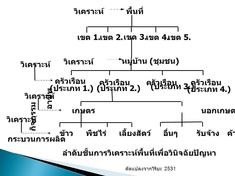 ลำดับชั้นการวิเคราะห์พื้นที่เพื่อวินิจฉัยปัญหา ดัดแปลงจากวิริยะ 2531 วิเคราะห์ เขต 1.