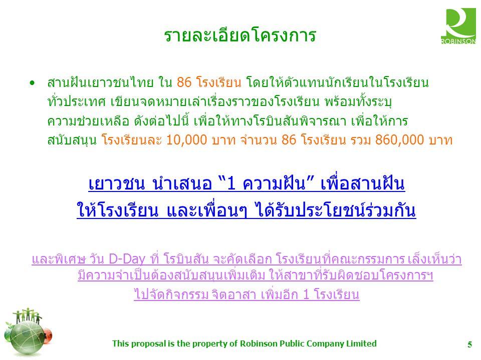 This proposal is the property of Robinson Public Company Limited 5 รายละเอียดโครงการ สานฝันเยาวชนไทย ใน 86 โรงเรียน โดยให้ตัวแทนนักเรียนในโรงเรียน ทั่วประเทศ เขียนจดหมายเล่าเรื่องราวของโรงเรียน พร้อมทั้งระบุ ความช่วยเหลือ ดังต่อไปนี้ เพื่อให้ทางโรบินสันพิจารณา เพื่อให้การ สนับสนุน โรงเรียนละ 10,000 บาท จำนวน 86 โรงเรียน รวม 860,000 บาท เยาวชน นำเสนอ 1 ความฝัน เพื่อสานฝัน ให้โรงเรียน และเพื่อนๆ ได้รับประโยชน์ร่วมกัน และพิเศษ วัน D-Day ที่ โรบินสัน จะคัดเลือก โรงเรียนที่คณะกรรมการ เล็งเห็นว่า มีความจำเป็นต้องสนับสนุนเพิ่มเติม ให้สาขาที่รับผิดชอบโครงการฯ ไปจัดกิจกรรม จิตอาสา เพิ่มอีก 1 โรงเรียน