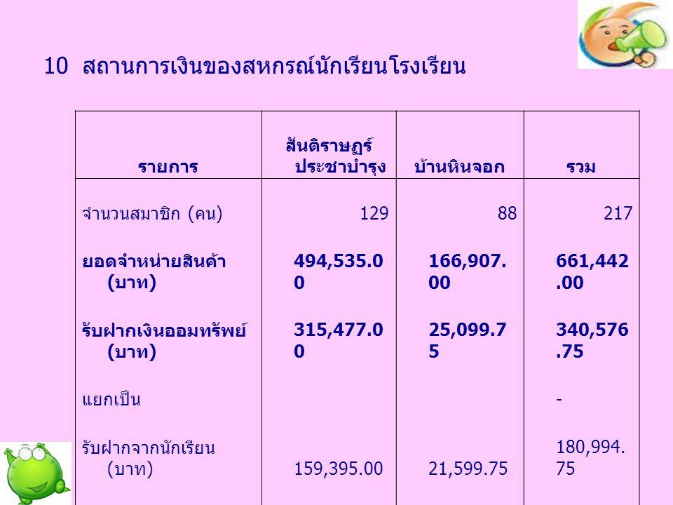 10 สถานการเงินของสหกรณ์นักเรียนโรงเรียน ( ต่อ ) รายการ สันติราษฏร์ ประชาบำรุงบ้านหินจอกรวม ทุนของสหกรณ์ นักเรียน ( บาท ) 212,286.9 9 92,175.16 304,462.