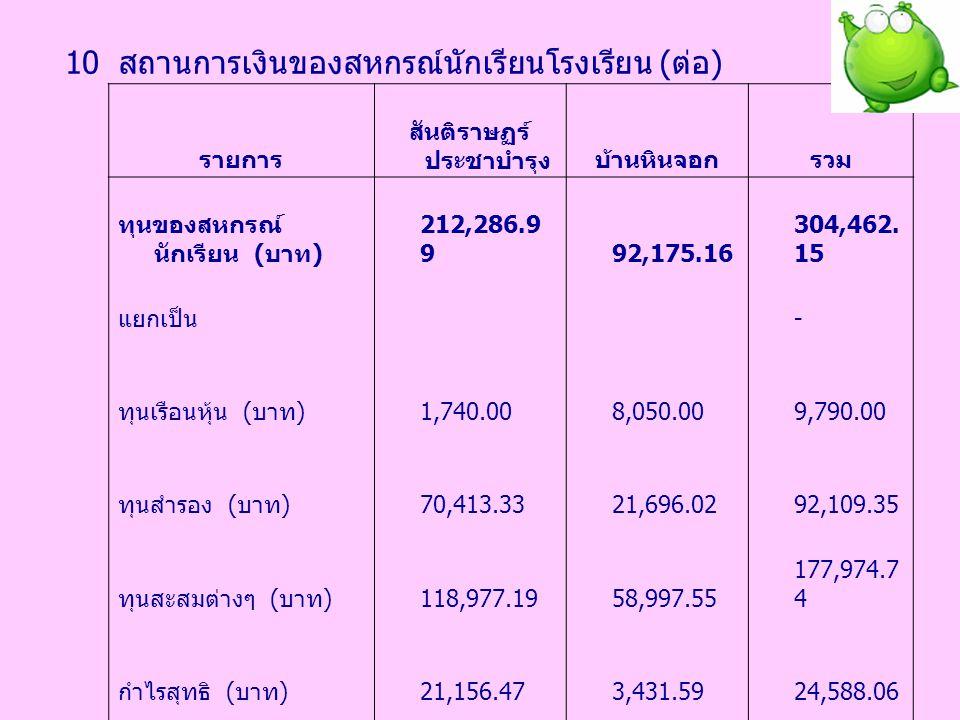 10 สถานการเงินของสหกรณ์นักเรียนโรงเรียน ( ต่อ ) รายการ สันติราษฏร์ ประชาบำรุงบ้านหินจอกรวม ทุนของสหกรณ์ นักเรียน ( บาท ) 212,286.9 9 92,175.16 304,462
