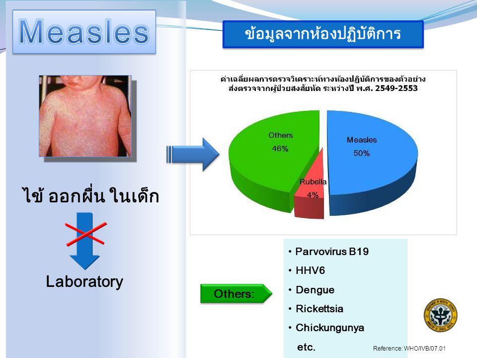 Laboratory ไข้ ออกผื่น ในเด็ก ข้อมูลจากห้องปฏิบัติการ Parvovirus B19 HHV6 Dengue Rickettsia Chickungunya etc.