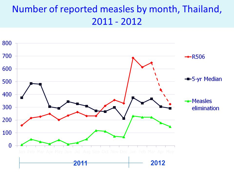 Number of reported measles by month, Thailand, 2011 - 2012 2011 2012