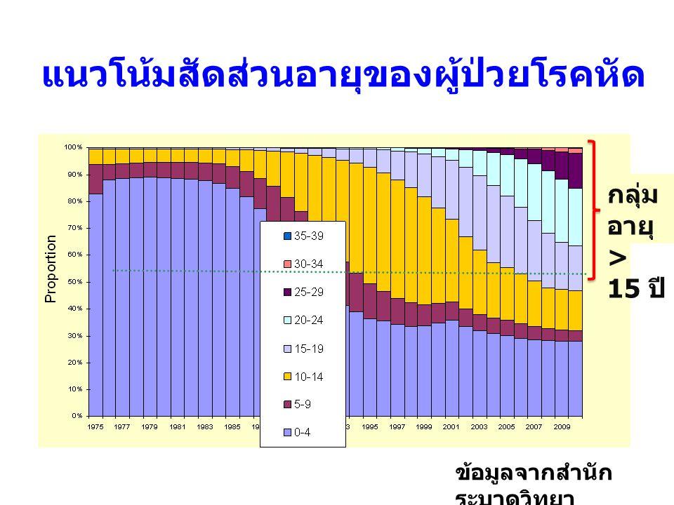 จำนวนโรงเรียนจำแนกตามระดับความครอบคลุมการได้รับวัคซีน MMR ใน ป.1 000111 อ่างทอง ชัยนาท นครนายก ราชบุรี สุรินทร์ ขอนแก่น สกลนคร อุทัยธานี อุตรดิตถ์ พะเยา สุราษฎร์ธานี ตรัง 2 1 2 3 1 8 1 2 1 0306121824 จำนวน โรงเรียน ความครอบคลุมรายโรงเรียน 95 - 100 % 90 – 94 %70 - 89 %< 70 % จนท.ไม่ฉีด