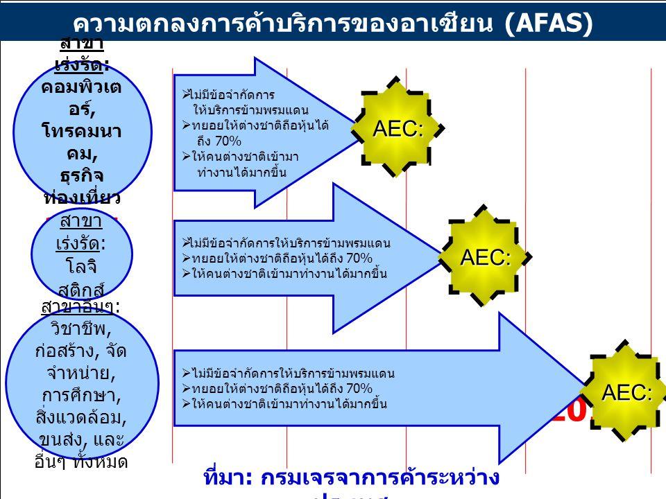 11 2008201020132015 ความตกลงการค้าบริการของอาเซียน (AFAS) สาขา เร่งรัด : คอมพิวเต อร์, โทรคมนา คม, ธุรกิจ ท่องเที่ยว สุขภาพ สาขา เร่งรัด : โลจิ สติกส์ สาขาอื่นๆ : วิชาชีพ, ก่อสร้าง, จัด จำหน่าย, การศึกษา, สิ่งแวดล้อม, ขนส่ง, และ อื่นๆ ทั้งหมด  ไม่มีข้อจำกัดการ ให้บริการข้ามพรมแดน  ทยอยให้ต่างชาติถือหุ้นได้ ถึง 70%  ให้คนต่างชาติเข้ามา ทำงานได้มากขึ้น  ไม่มีข้อจำกัดการให้บริการข้ามพรมแดน  ทยอยให้ต่างชาติถือหุ้นได้ถึง 70%  ให้คนต่างชาติเข้ามาทำงานได้มากขึ้น  ไม่มีข้อจำกัดการให้บริการข้ามพรมแดน  ทยอยให้ต่างชาติถือหุ้นได้ถึง 70%  ให้คนต่างชาติเข้ามาทำงานได้มากขึ้น AEC: AEC: ที่มา : กรมเจรจาการค้าระหว่าง ประเทศ