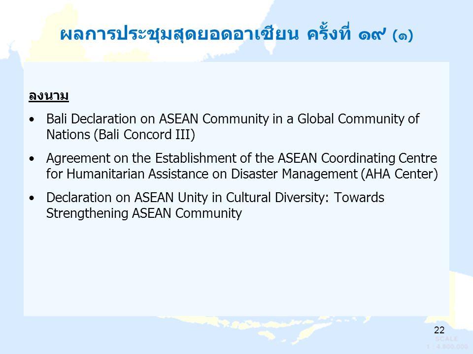 ผลการประชุมสุดยอดอาเซียน ครั้งที่ ๑๙ (๑) ลงนาม Bali Declaration on ASEAN Community in a Global Community of Nations (Bali Concord III) Agreement on the Establishment of the ASEAN Coordinating Centre for Humanitarian Assistance on Disaster Management (AHA Center) Declaration on ASEAN Unity in Cultural Diversity: Towards Strengthening ASEAN Community 22