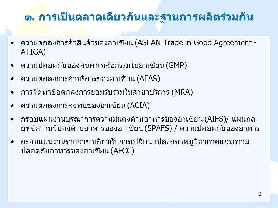 ๑. การเป็นตลาดเดียวกันและฐานการผลิตร่วมกัน ความตกลงการค้าสินค้าของอาเซียน (ASEAN Trade in Good Agreement - ATIGA) ความปลอดภัยของสินค้าเภสัชกรรมในอาเซี