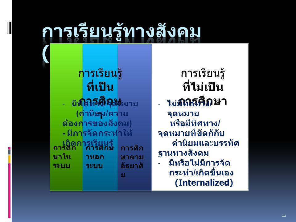 11 การศึก ษาใน ระบบ การศึกษ านอก ระบบ การศึก ษาตาม อัธยาศั ย การเรียนรู้ ที่เป็น การศึกษ า - มีทิศทาง / จุดหมาย ( ค่านิยม / ความ ต้องการของสังคม ) - มีการจัดกระทำให้ เกิดการเรียนรู้ การเรียนรู้ ที่ไม่เป็น การศึกษา - ไม่มีทิศทาง / จุดหมาย หรือมีทิศทาง / จุดหมายที่ขัดกักับ ค่านิยมและบรรทัศ ฐานทางสังคม - มีหรือไม่มีการจัด กระทำ / เกิดขึ้นเอง (Internalized)
