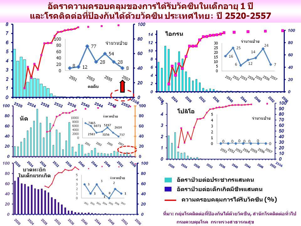 อัตราความครอบคลุมของการได้รับวัคซีนในเด็กอายุ 1 ปี และโรคติดต่อที่ป้องกันได้ด้วยวัคซีน ประเทศไทย : ปี 2520-2557 ที่มา: กลุ่มโรคติดต่อที่ป้องกันได้ด้วย