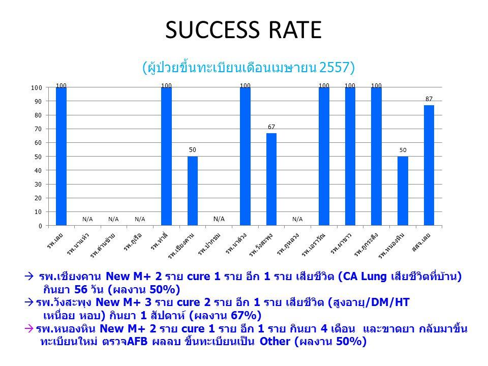 SUCCESS RATE (ผู้ป่วยขึ้นทะเบียนเดือนเมษายน 2557)  รพ.เชียงคาน New M+ 2 ราย cure 1 ราย อีก 1 ราย เสียชีวิต (CA Lung เสียชีวิตที่บ้าน) กินยา 56 วัน (ผ