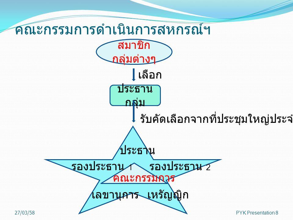 ฝ่ายจัดการสหกรณ์ 27/03/58PYK Presentation9 ผู้ทรงคุณ วุฒิ ผู้อำนวยกา ร ฝ่าย การตลาด ผู้จัดการ สำนักงาน ใหญ่ ผู้จัดการสาขาวัง ทอง ผู้จัดการสาขา สุขุมวิท แผน ก