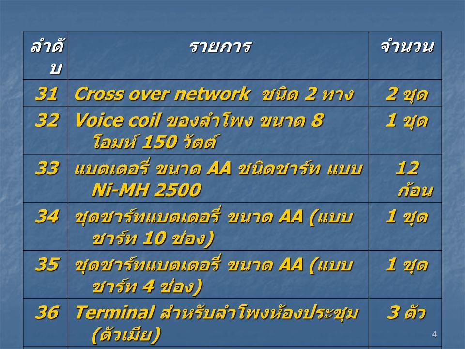 4 ลำดั บ รายการจำนวน 31 Cross over network ชนิด 2 ทาง 2 ชุด 32 Voice coil ของลำโพง ขนาด 8 โอมห์ 150 วัตต์ 1 ชุด 33 แบตเตอรี่ ขนาด AA ชนิดชาร์ท แบบ Ni-MH 2500 12 ก้อน 34 ชุดชาร์ทแบตเตอรี่ ขนาด AA ( แบบ ชาร์ท 10 ช่อง ) 1 ชุด 35 ชุดชาร์ทแบตเตอรี่ ขนาด AA ( แบบ ชาร์ท 4 ช่อง ) 1 ชุด 36 Terminal สำหรับลำโพงห้องประชุม ( ตัวเมีย ) 3 ตัว 37 Terminal สำหรับลำโพงห้องประชุม ( ตัวผู้ ) 5 ตัว 38ปากกาคีบไมโครโพนห้องประชุม 4 ตัว 39 กระดาษปริ้นท์ภาพ (Photo paper) ขนาด 130 แกรม 100 แผ่น 40หมุดสำหรับติดภาพ 5 กล่อง