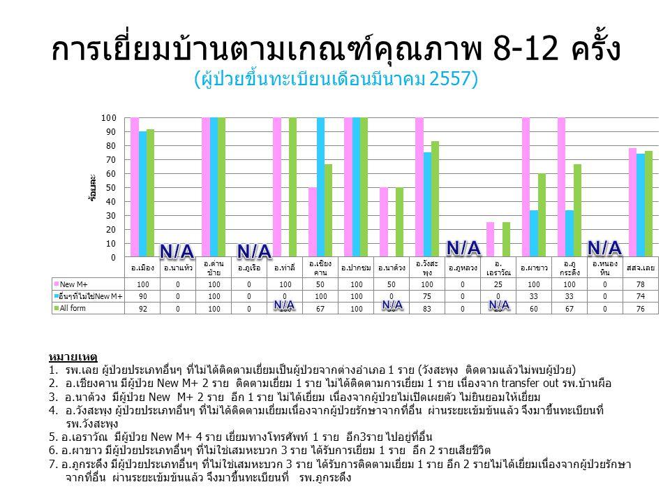 การเยี่ยมบ้านตามเกณฑ์คุณภาพ 8-12 ครั้ง (ผู้ป่วยขึ้นทะเบียนเดือนมีนาคม 2557) หมายเหตุ 1.รพ.เลย ผู้ป่วยประเภทอื่นๆ ที่ไม่ได้ติดตามเยี่ยมเป็นผู้ป่วยจากต่างอำเภอ 1 ราย (วังสะพุง ติดตามแล้วไม่พบผู้ป่วย) 2.อ.เชียงคาน มีผู้ป่วย New M+ 2 ราย ติดตามเยี่ยม 1 ราย ไม่ได้ติดตามการเยี่ยม 1 ราย เนื่องจาก transfer out รพ.บ้านผือ 3.