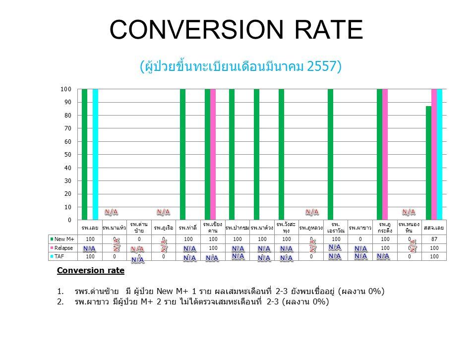 CONVERSION RATE (ผู้ป่วยขึ้นทะเบียนเดือนมีนาคม 2557) Conversion rate 1.รพร.ด่านซ้าย มี ผู้ป่วย New M+ 1 ราย ผลเสมหะเดือนที่ 2-3 ยังพบเชื่ออยู่ (ผลงาน 0%) 2.รพ.ผาขาว มีผู้ป่วย M+ 2 ราย ไม่ได้ตรวจเสมหะเดือนที่ 2-3 (ผลงาน 0%)