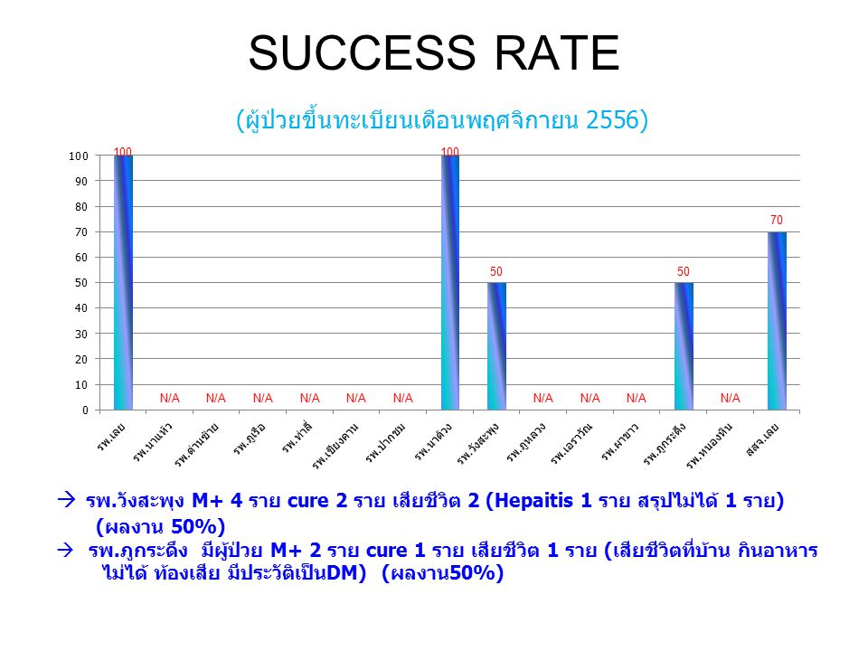 SUCCESS RATE (ผู้ป่วยขึ้นทะเบียนเดือนพฤศจิกายน 2556)  รพ.วังสะพุง M+ 4 ราย cure 2 ราย เสียชีวิต 2 (Hepaitis 1 ราย สรุปไม่ได้ 1 ราย) (ผลงาน 50%)  รพ.ภูกระดึง มีผู้ป่วย M+ 2 ราย cure 1 ราย เสียชีวิต 1 ราย (เสียชีวิตที่บ้าน กินอาหาร ไม่ได้ ท้องเสีย มีประวัติเป็นDM) (ผลงาน50%)