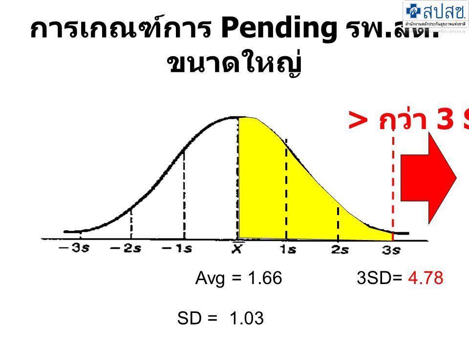 การเกณฑ์การ Pending รพ. สต. ขนาดใหญ่ > กว่า 3 SD Avg = 1.663SD= 4.78 SD = 1.03