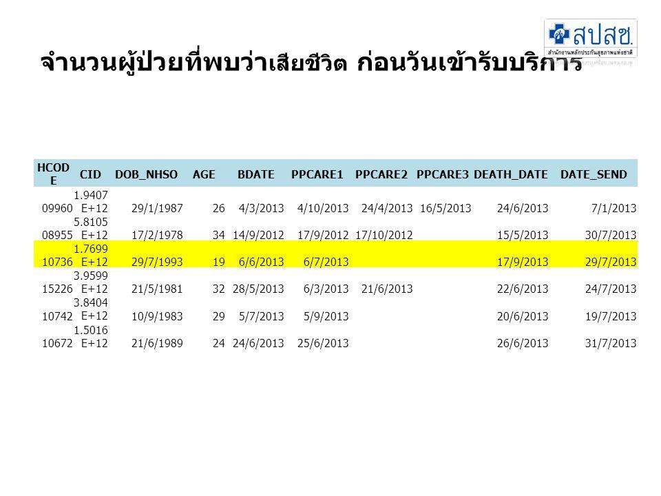 จำนวนผู้ป่วยที่พบว่า เสียชีวิต ก่อนวันเข้ารับบริการ HCOD E CIDDOB_NHSOAGEBDATEPPCARE1PPCARE2PPCARE3DEATH_DATEDATE_SEND 09960 1.9407 E+1229/1/1987264/3