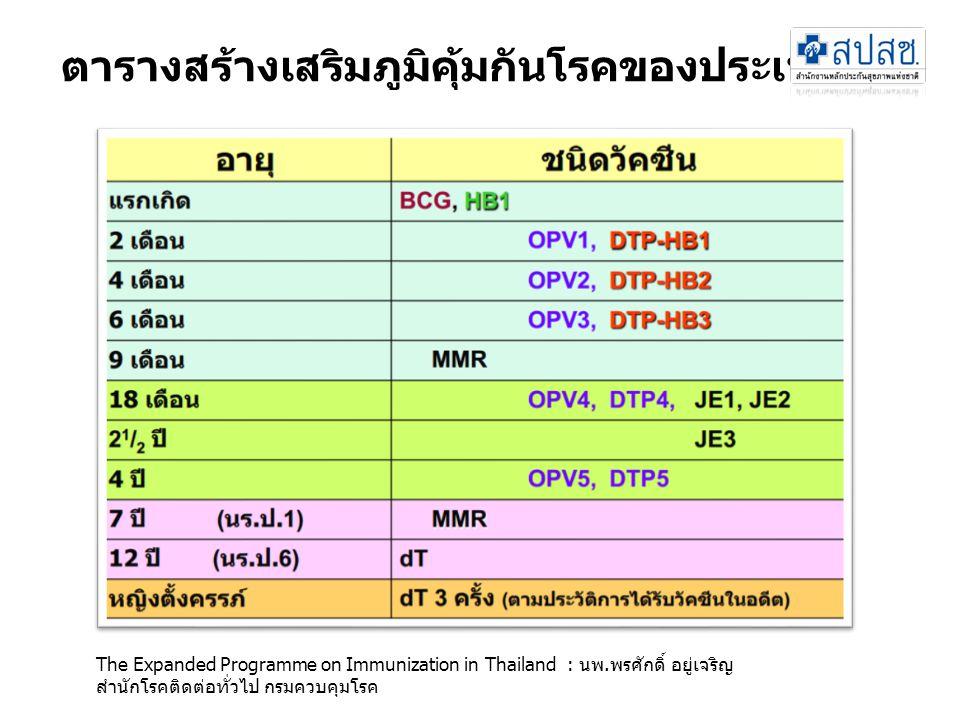 ตารางสร้างเสริมภูมิคุ้มกันโรคของประเทศไทย The Expanded Programme on Immunization in Thailand : นพ.พรศักดิ์ อยู่เจริญ สํานักโรคติดต่อทั่วไป กรมควบคุมโร