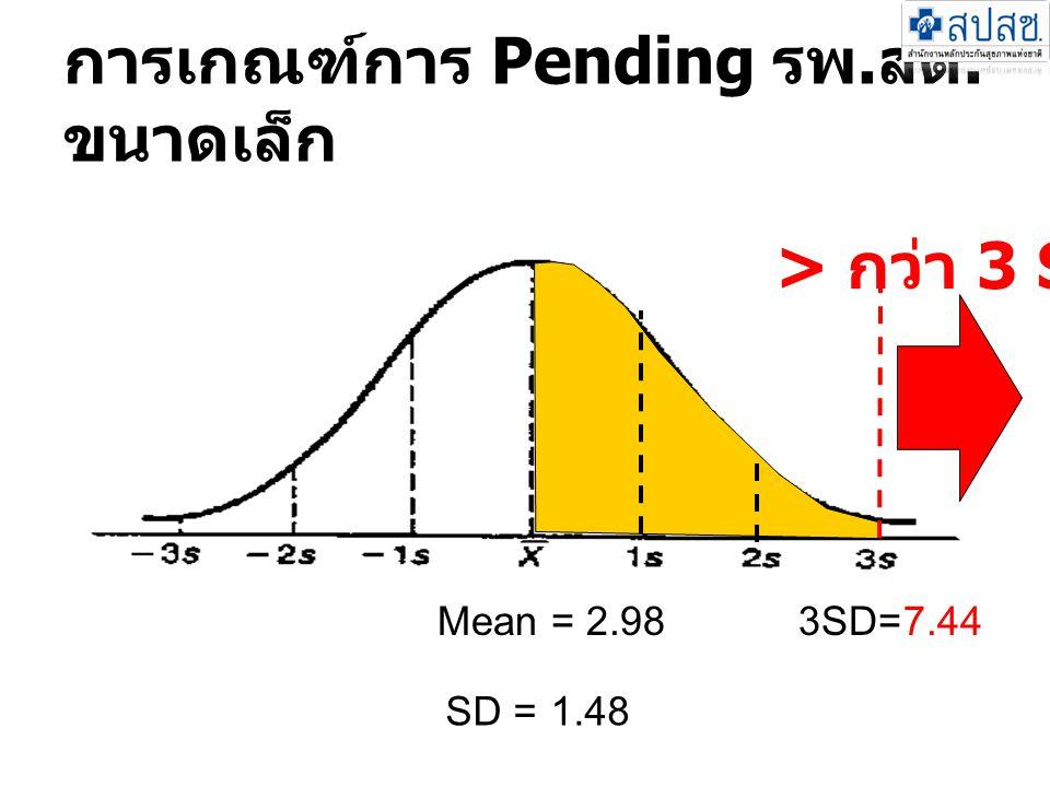 การเกณฑ์การ Pending รพ. สต. ขนาดเล็ก > กว่า 3 SD Mean = 2.983SD=7.44 SD =1.48
