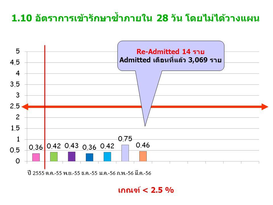 1.10 อัตราการเข้ารักษาซ้ำภายใน 28 วัน โดยไม่ได้วางแผน เกณฑ์ < 2.5 % Re-Admitted 14 ราย Admitted เดือนที่แล้ว 3,069 ราย