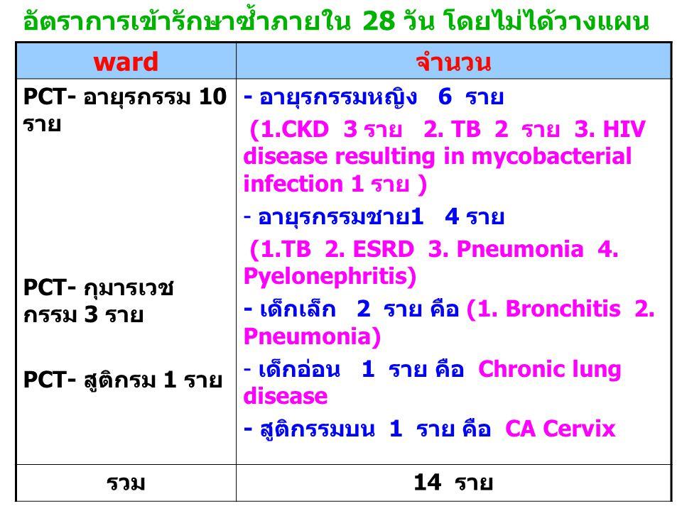 อัตราการเข้ารักษาซ้ำภายใน 28 วัน โดยไม่ได้วางแผน ward จำนวน PCT- อายุรกรรม 10 ราย PCT- กุมารเวช กรรม 3 ราย PCT- สูติกรม 1 ราย - อายุรกรรมหญิง 6 ราย (1.CKD 3 ราย 2.