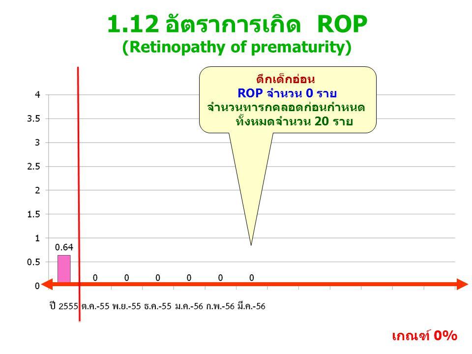 1.12 อัตราการเกิด ROP (Retinopathy of prematurity) เกณฑ์ 0% ตึกเด็กอ่อน ROP จำนวน 0 ราย จำนวนทารกคลอดก่อนกำหนด ทั้งหมดจำนวน 20 ราย