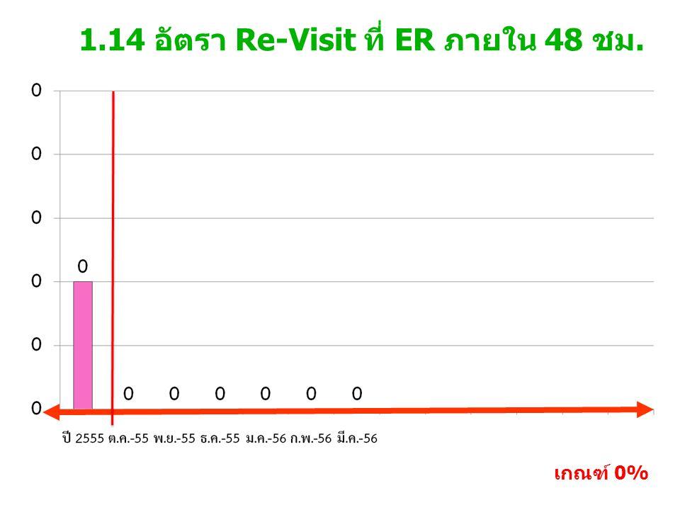 1.14 อัตรา Re-Visit ที่ ER ภายใน 48 ชม. เกณฑ์ 0%