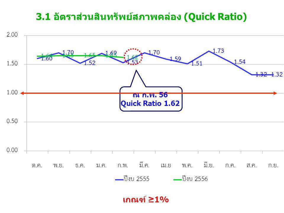 3.1 อัตราส่วนสินทรัพย์สภาพคล่อง (Quick Ratio) เกณฑ์ ≥1% ณ ก.พ. 56 Quick Ratio 1.62