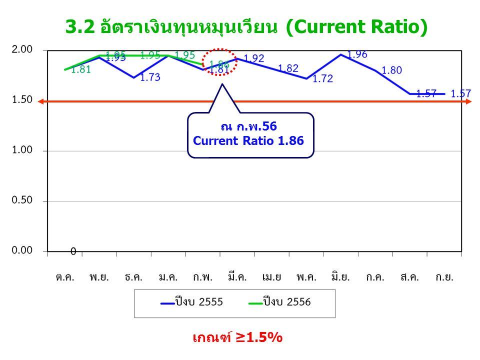 3.2 อัตราเงินทุนหมุนเวียน (Current Ratio) เกณฑ์ ≥1.5% ณ ก.พ.56 Current Ratio 1.86