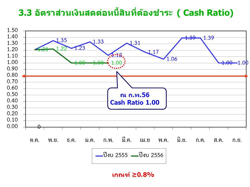 3.3 อัตราส่วนเงินสดต่อหนี้สินที่ต้องชำระ ( Cash Ratio) เกณฑ์ ≥0.8% ณ ก.พ.56 Cash Ratio 1.00