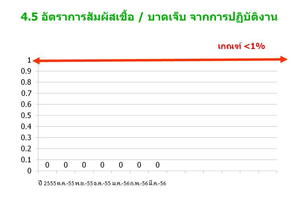 4.5 อัตราการสัมผัสเชื้อ / บาดเจ็บ จากการปฏิบัติงาน เกณฑ์ <1%