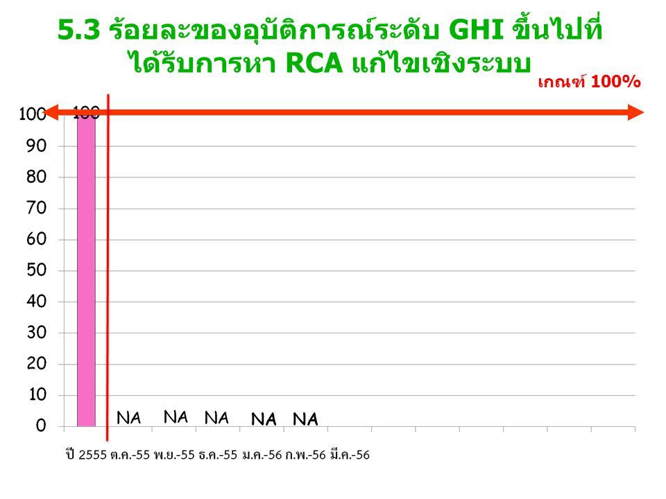 5.3 ร้อยละของอุบัติการณ์ระดับ GHI ขึ้นไปที่ ได้รับการหา RCA แก้ไขเชิงระบบ เกณฑ์ 100% NA