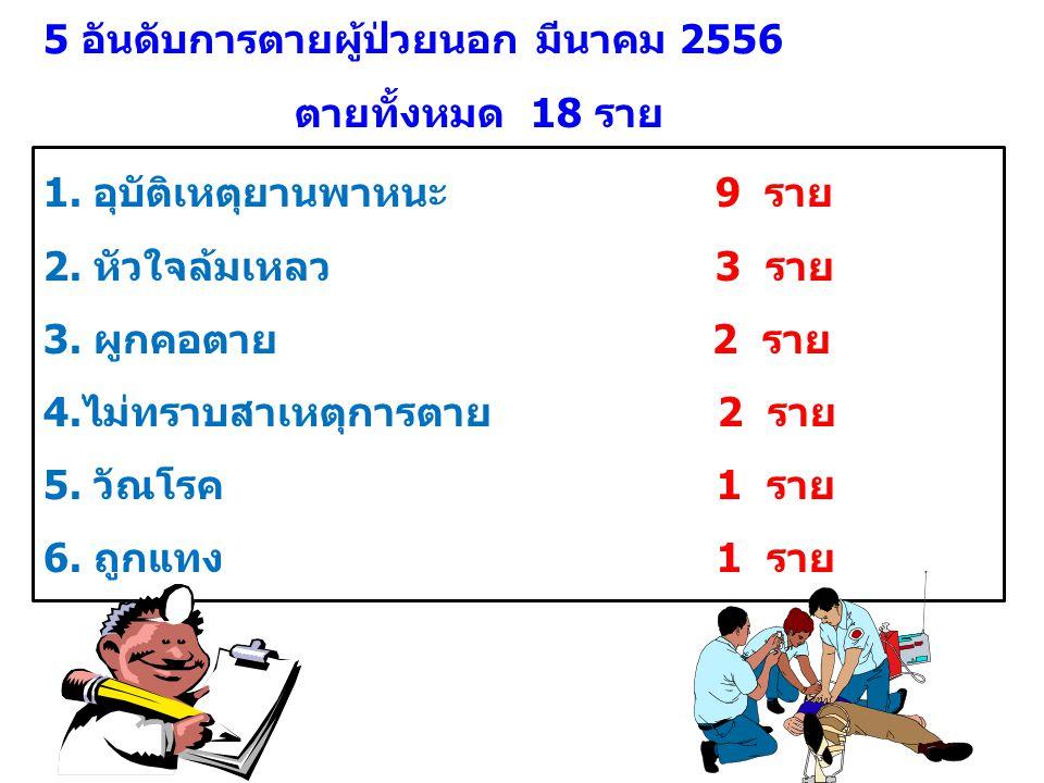 5 อันดับการตายผู้ป่วยนอก มีนาคม 2556 1. อุบัติเหตุยานพาหนะ 9 ราย 2.
