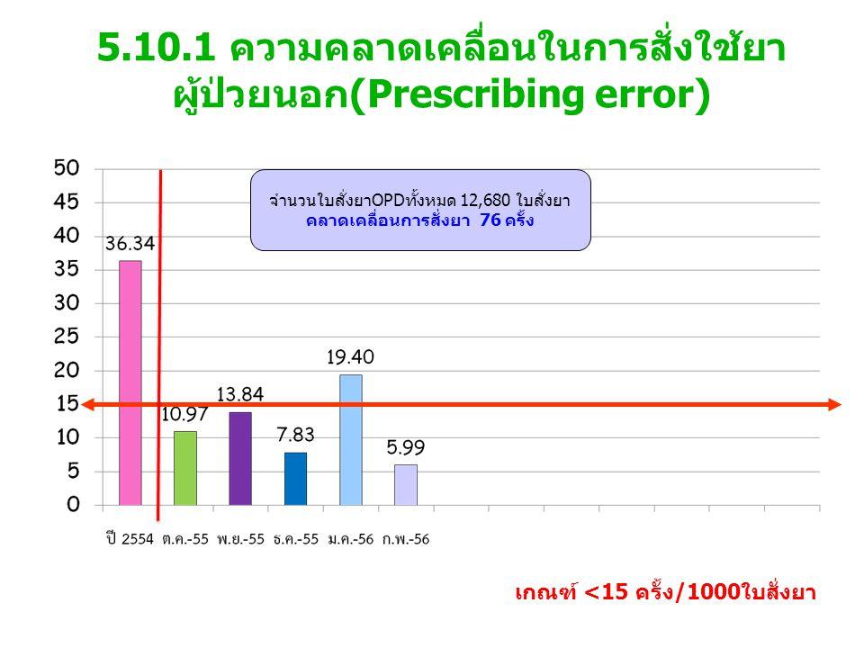 5.10.1 ความคลาดเคลื่อนในการสั่งใช้ยา ผู้ป่วยนอก(Prescribing error) เกณฑ์ <15 ครั้ง/1000ใบสั่งยา จำนวนใบสั่งยาOPDทั้งหมด 12,680 ใบสั่งยา คลาดเคลื่อนการสั่งยา 76 ครั้ง