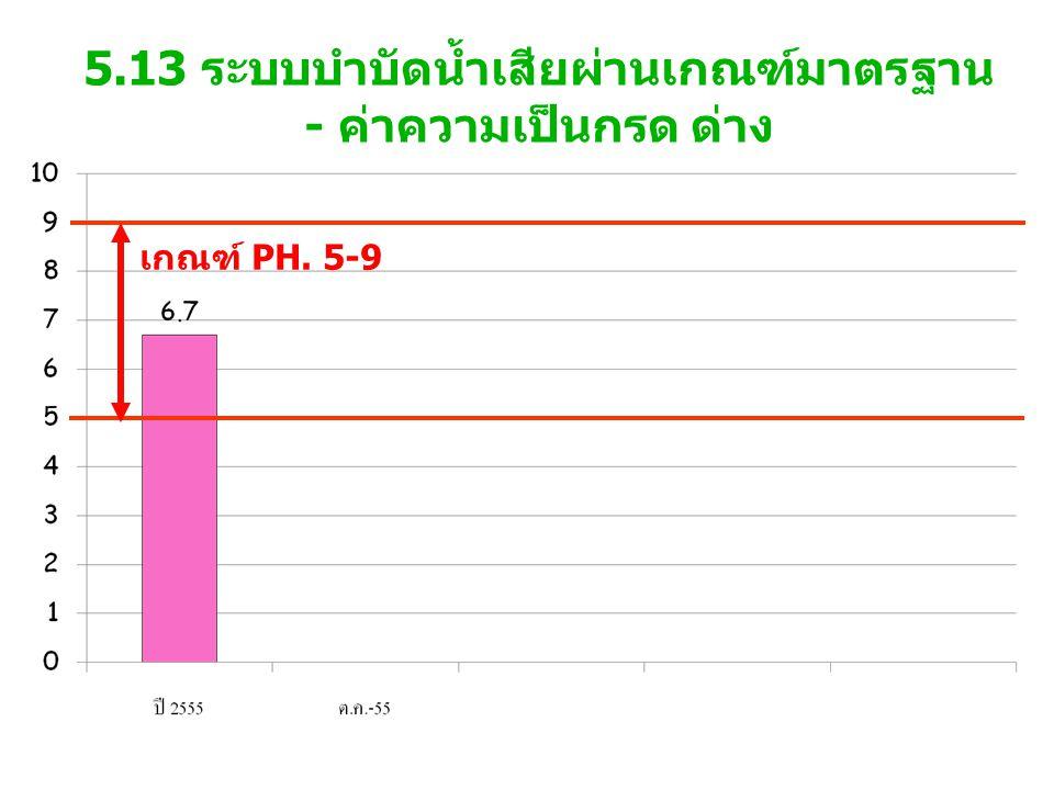 5.13 ระบบบำบัดน้ำเสียผ่านเกณฑ์มาตรฐาน - ค่าความเป็นกรด ด่าง เกณฑ์ PH. 5-9