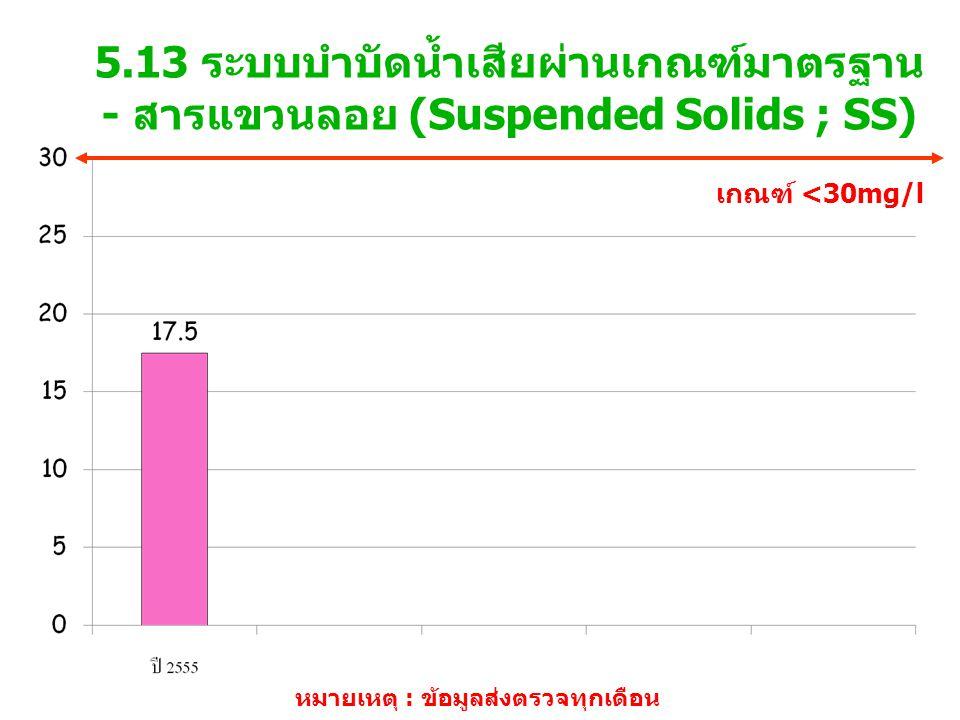 5.13 ระบบบำบัดน้ำเสียผ่านเกณฑ์มาตรฐาน - สารแขวนลอย (Suspended Solids ; SS) เกณฑ์ <30mg/l หมายเหตุ : ข้อมูลส่งตรวจทุกเดือน