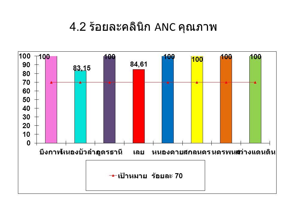4.2 ร้อยละคลินิก ANC คุณภาพ