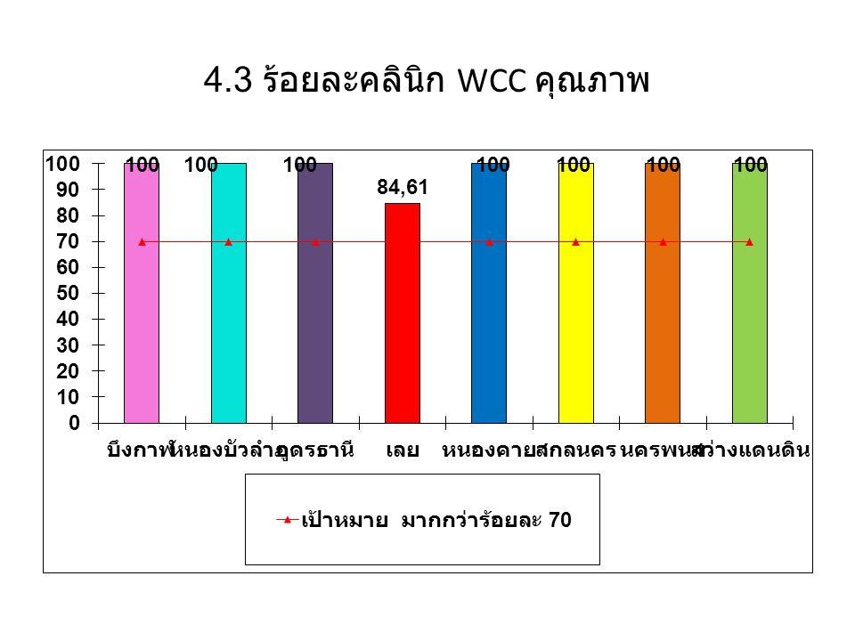4.3 ร้อยละคลินิก WCC คุณภาพ