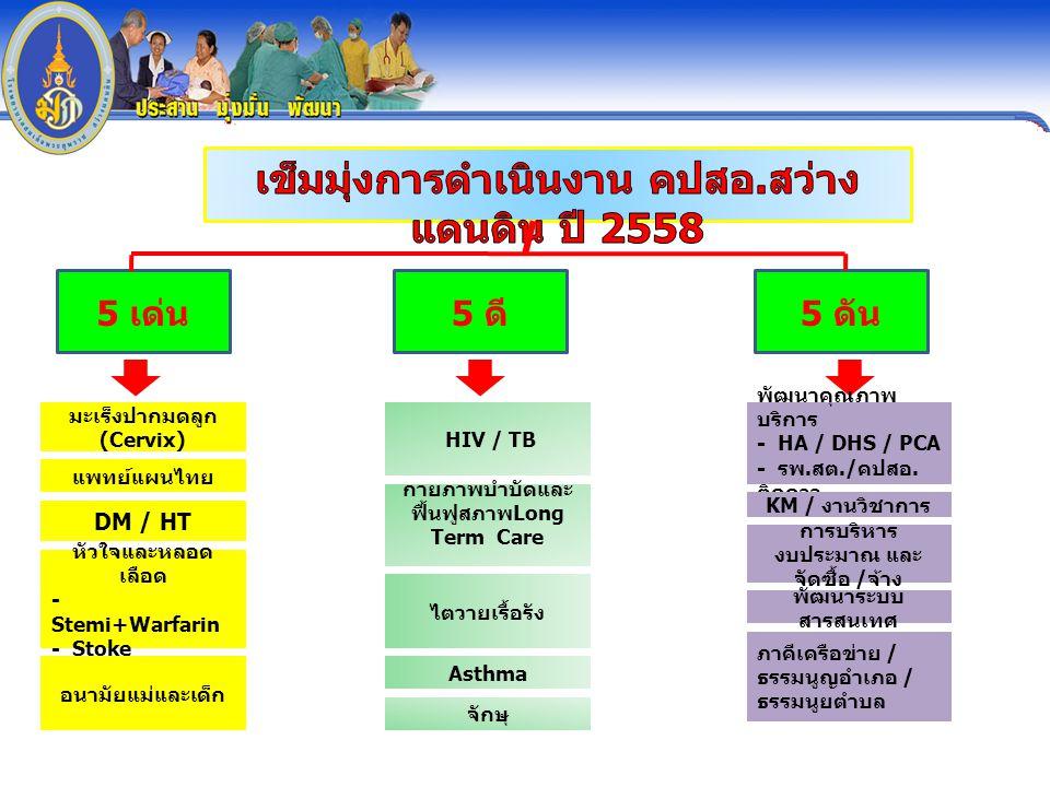 5 เด่น 5 ดี 5 ดัน มะเร็งปากมดลูก (Cervix) แพทย์แผนไทย อนามัยแม่และเด็ก หัวใจและหลอด เลือด - Stemi+Warfarin - Stoke HIV / TB กายภาพบำบัดและ ฟื้นฟูสภาพ Long Term Care ไตวายเรื้อรัง DM / HT Asthma จักษุ พัฒนาคุณภาพ บริการ - HA / DHS / PCA - รพ.