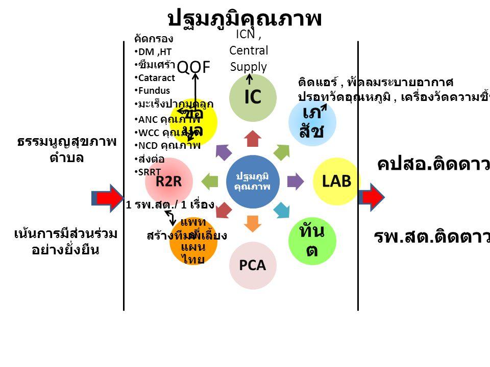ปฐมภูมิคุณภาพ IC เภ สัช LAB ทัน ต PCA แพท ย์ แผน ไทย R2R ข้อ มูล ธรรมนูญสุขภาพ ตำบล เน้นการมีส่วนร่วม อย่างยั่งยืน คปสอ.