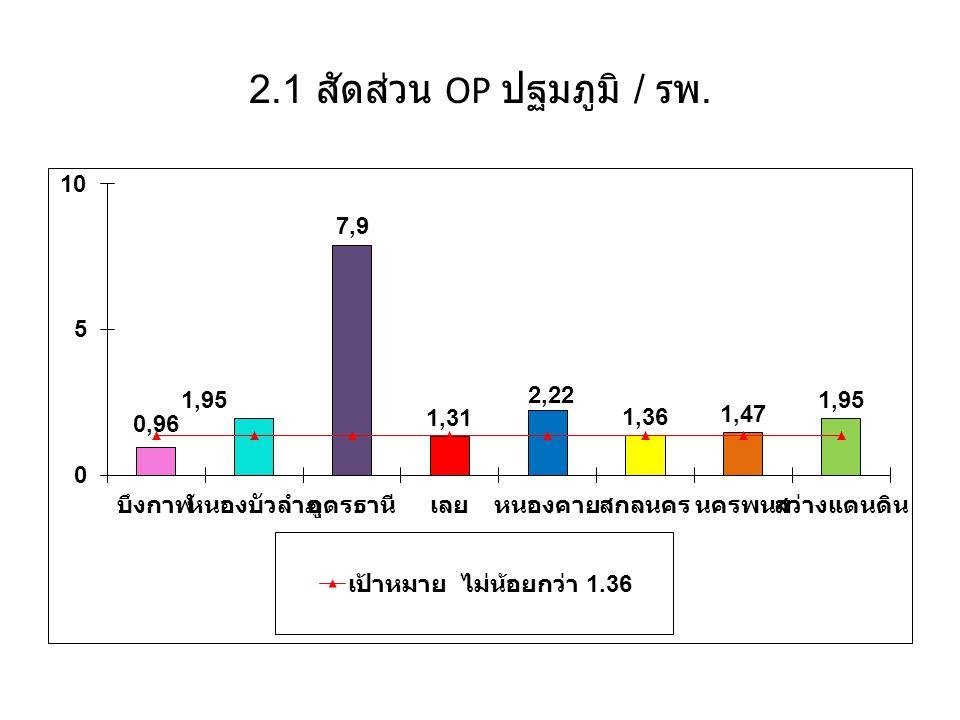 2.1 สัดส่วน OP ปฐมภูมิ / รพ.