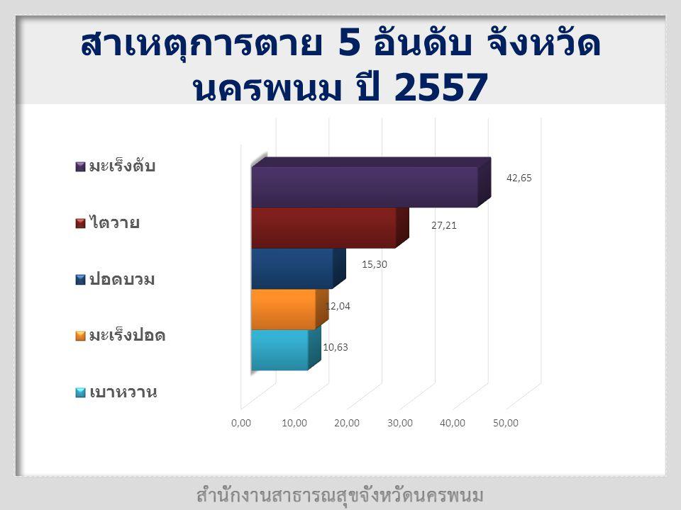 สาเหตุการตาย 5 อันดับ จังหวัด นครพนม ปี 2557