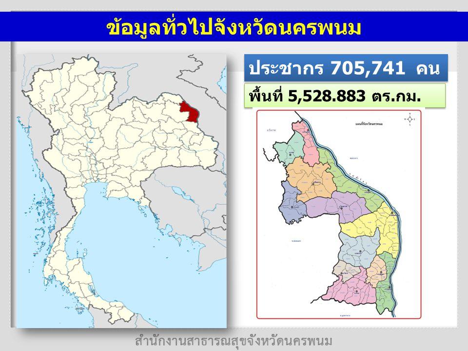 ข้อมูลทั่วไปจังหวัดนครพนม ประชากร 705,741 คน พื้นที่ 5,528.883 ตร.กม.