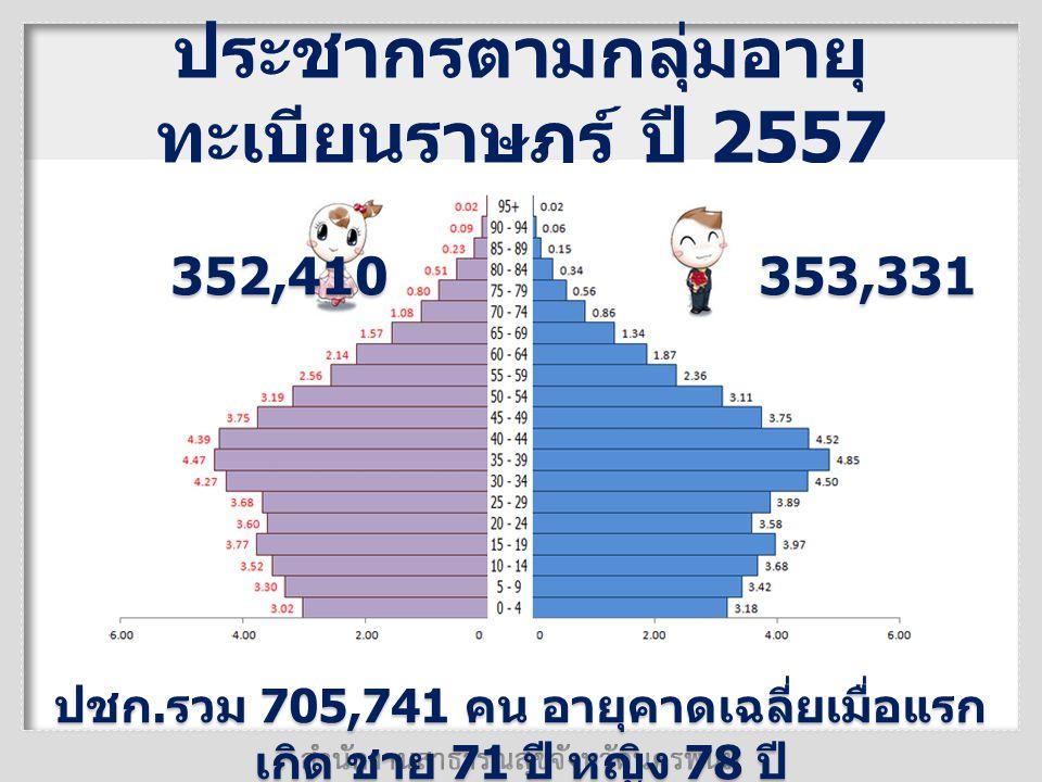 ประชากรตามกลุ่มอายุ ทะเบียนราษฎร์ ปี 2557 353,331 352,410 ปชก. รวม 705,741 คน อายุคาดเฉลี่ยเมื่อแรก เกิด ชาย 71 ปี หญิง 78 ปี