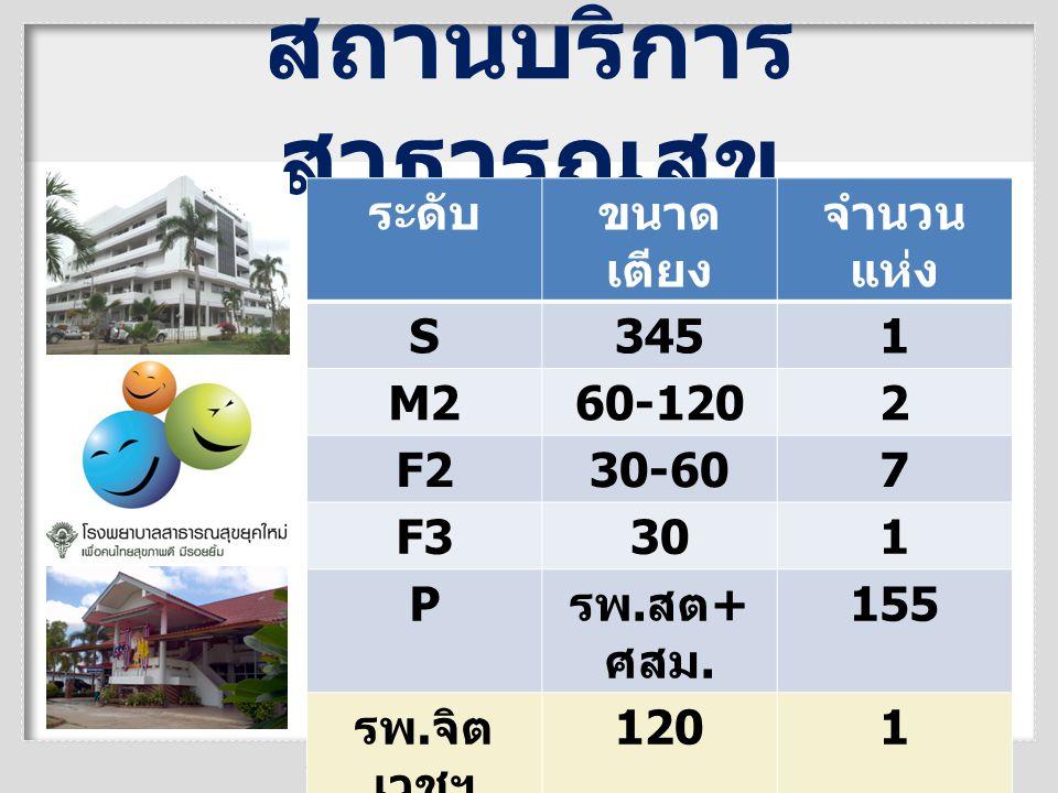 สถานบริการ สาธารณสุข ระดับขนาด เตียง จำนวน แห่ง S3451 M260-1202 F230-607 F3301 P รพ. สต + ศสม. 155 รพ. จิต เวชฯ 1201 รพ. ค่าย พระยอด 301