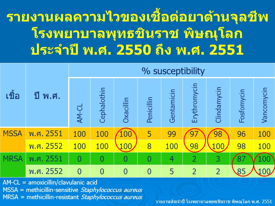 การใช้ยาต้านจุลชีพ สำหรับแผลเลือดออก  Medications:  MSSA:  dicloxacillin, cloxacillin  β-lactams allergy: roxithromycin, erythromycin  dirty wound: amoxicillin/clavulanic acid, clindamycin or + metronidazole  CA-MRSA: are susceptible to most class of antimicrobials accept β-lactams  OPD: clindamycin, TMP/SMX, tetracycline, doxycycline  IPD: fosfomycin, vancomycin N Engl J Med 2007;357:380-90.