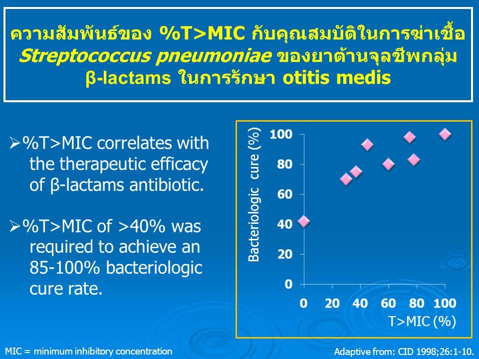 ความสัมพันธ์ของ %T>MIC กับคุณสมบัติในการฆ่าเชื้อ Streptococcus pneumoniae ของยาต้านจุลชีพกลุ่ม β-lactams ในการรักษา otitis medis  %T>MIC correlates with the therapeutic efficacy of β-lactams antibiotic.
