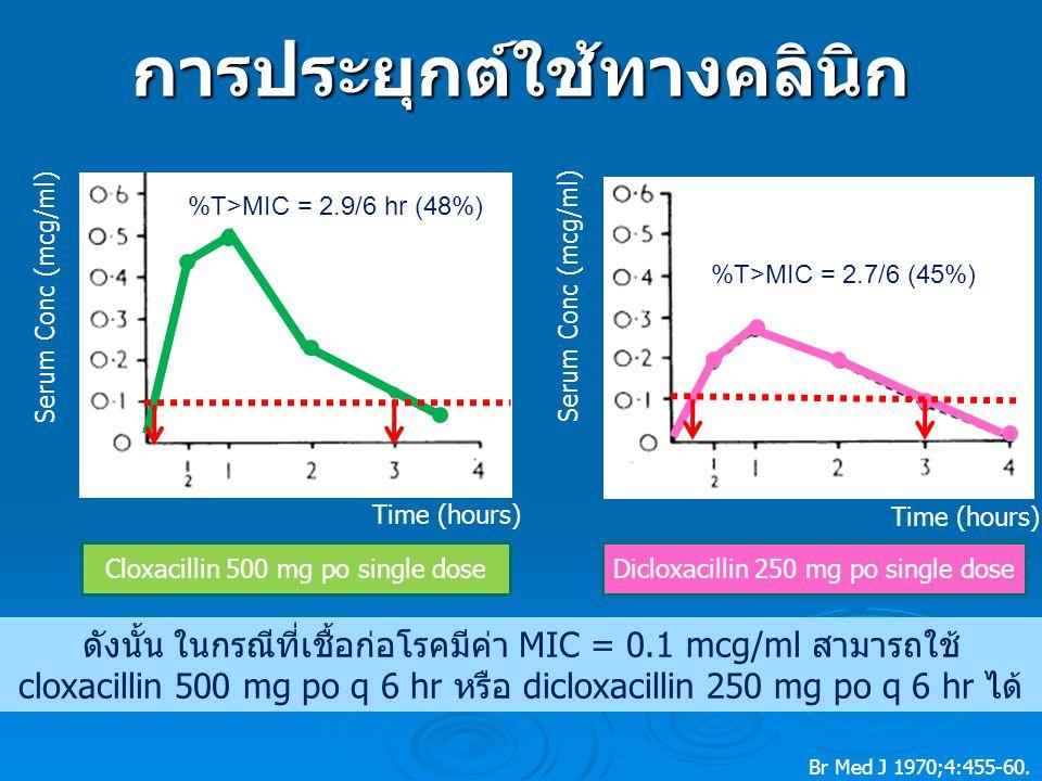 Cloxacillin 500 mg po single doseDicloxacillin 250 mg po single dose Serum Conc (mcg/ml) Time (hours) %T>MIC = 2.9/6 hr (48%) %T>MIC = 2.7/6 (45%) ดังนั้น ในกรณีที่เชื้อก่อโรคมีค่า MIC = 0.1 mcg/ml สามารถใช้ cloxacillin 500 mg po q 6 hr หรือ dicloxacillin 250 mg po q 6 hr ได้ การประยุกต์ใช้ทางคลินิก Br Med J 1970;4:455-60.